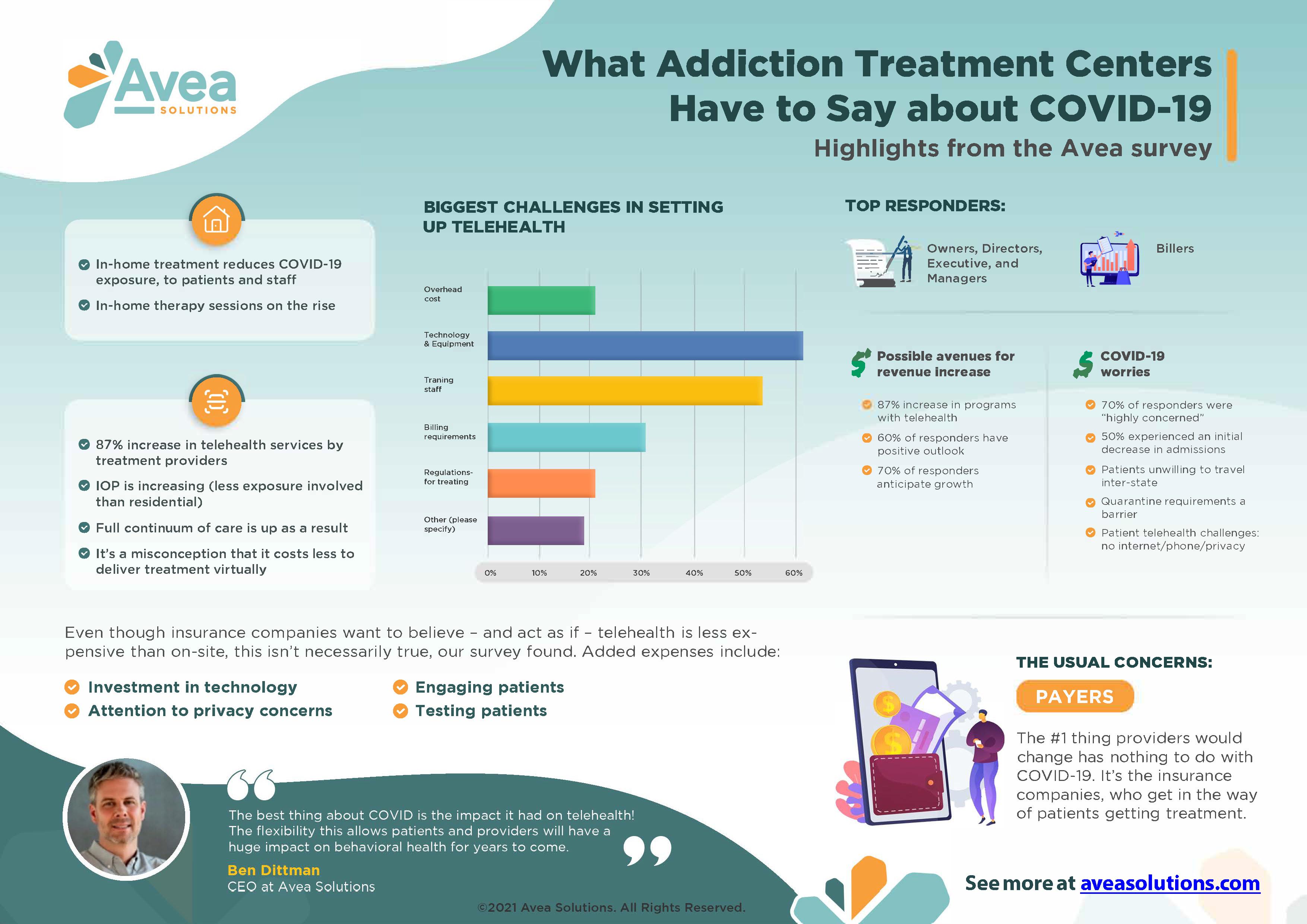 Avea_COVID_Infographic